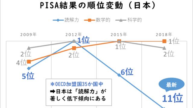 PISA2018読解力推移