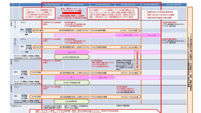 GIGGAスクール構想ロードマップ