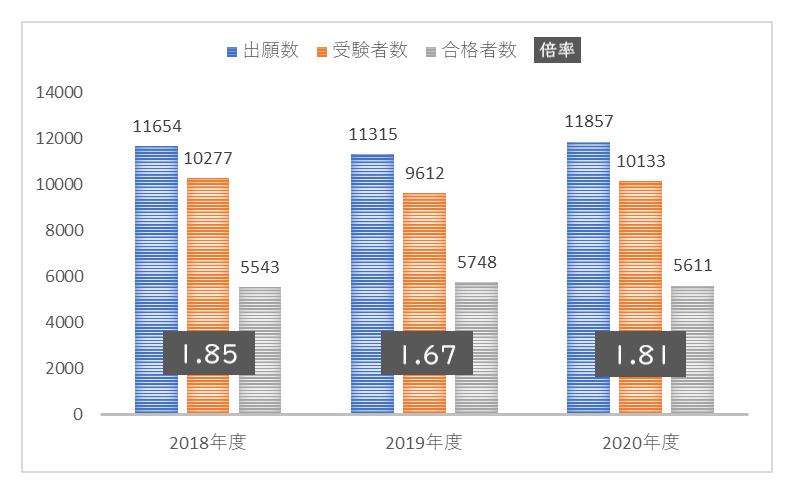 栄東中学校の倍率、出願数、合格者数