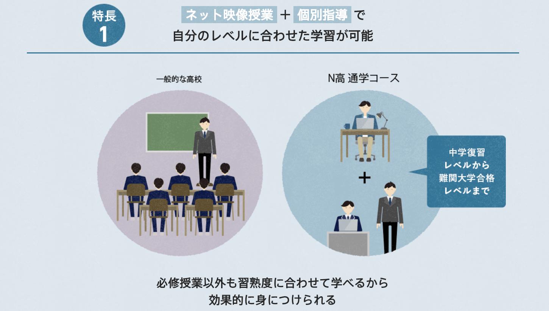 N高の通学コース