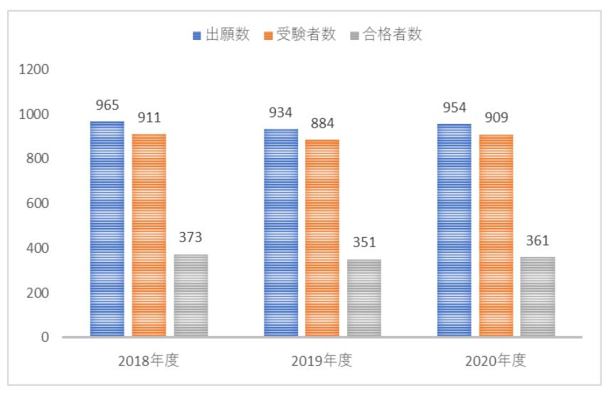 東大寺学園中学校の出願数・受験者数