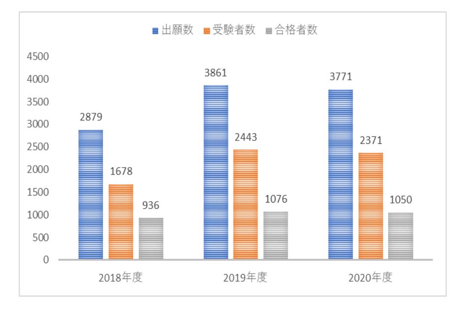 都市大学附属中の受験者数・合格倍率